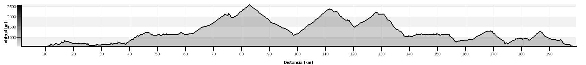 The Monte Perdido route. Bikefriendly BTT tours- profile