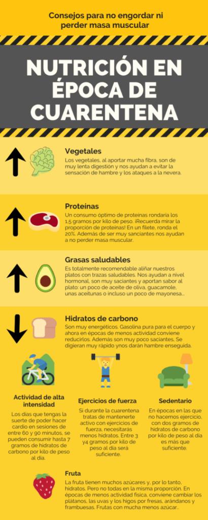 Infografía de la dieta adecuada para los deportistas en época de cuarentena