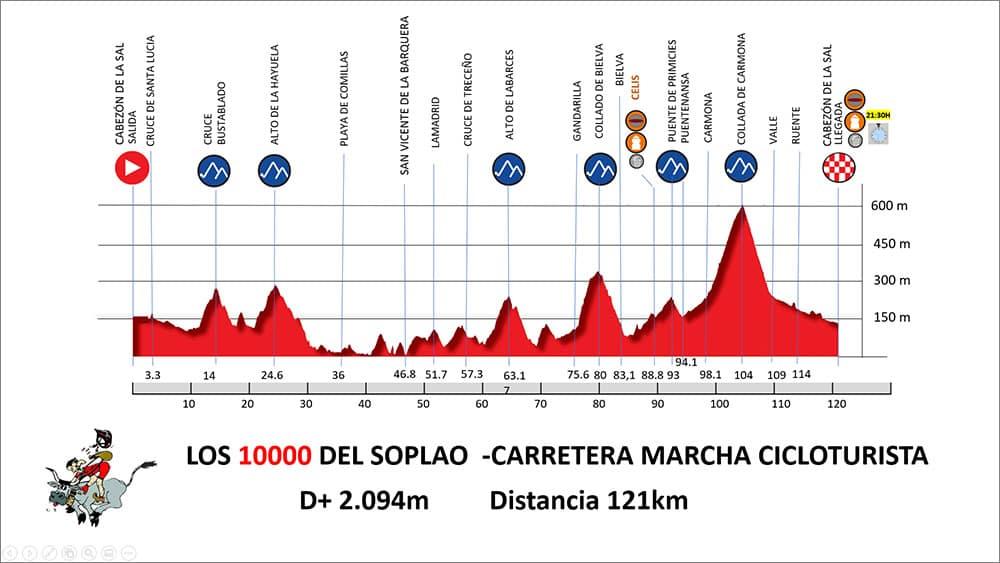 Perfil del recorrido de los 10.000 del Soplao Carretera - Modalidad Marcha cicloturista
